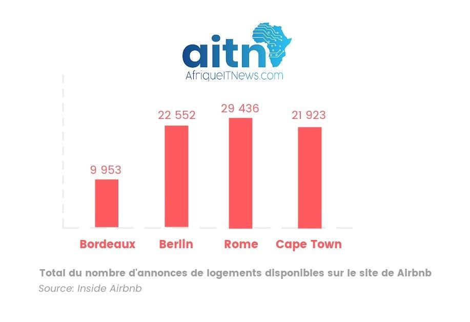 AIRBNB EN AFRIQUE DU SUD
