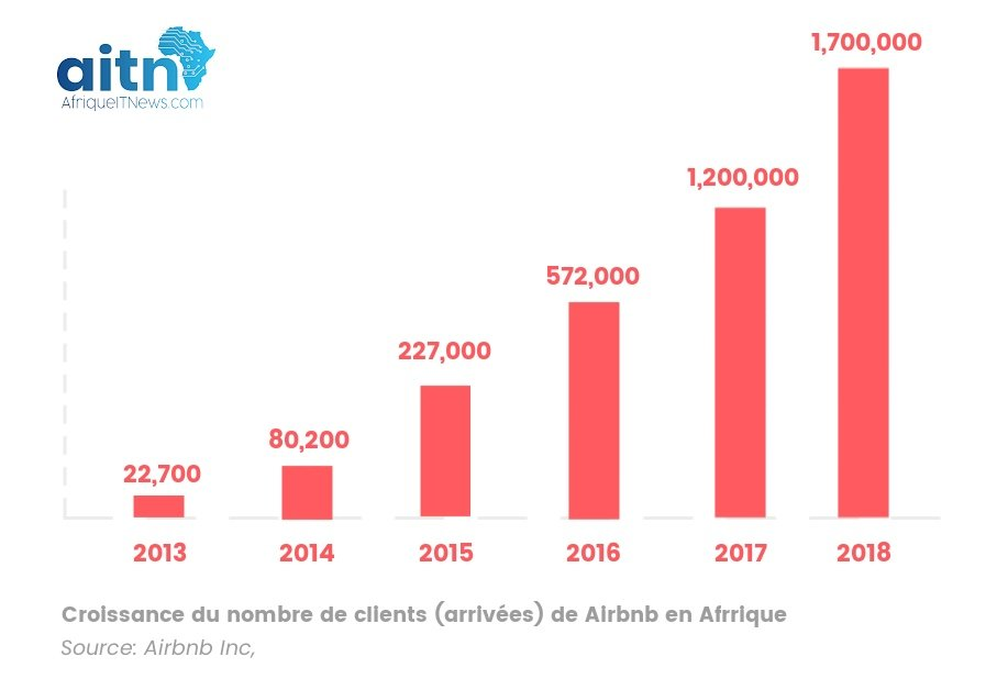 AIRBNB EN AFRIQUE