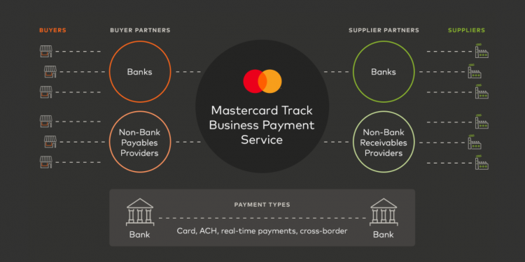 mastercard track business payment service